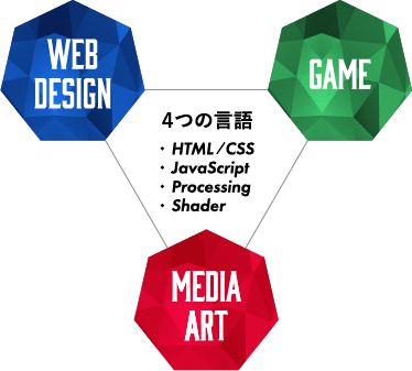 WEB DEsign GAME Media Art 4つの言語 HTML/CSS JavaScript Processing Shader